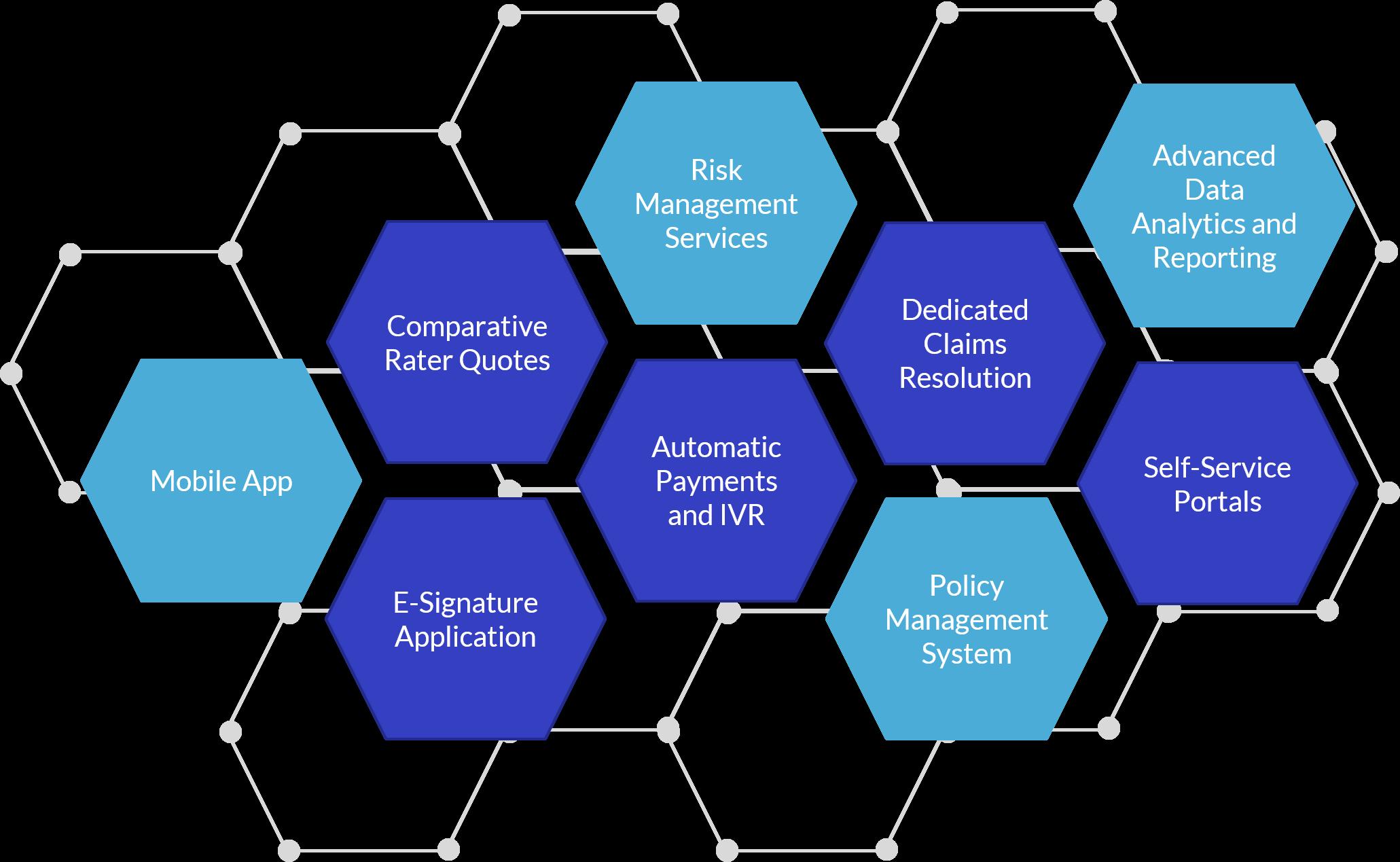 amigo digital ecosystem, auto insurance technology